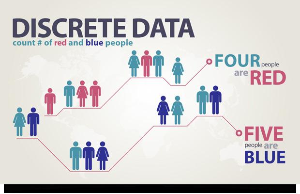 Discrete Data