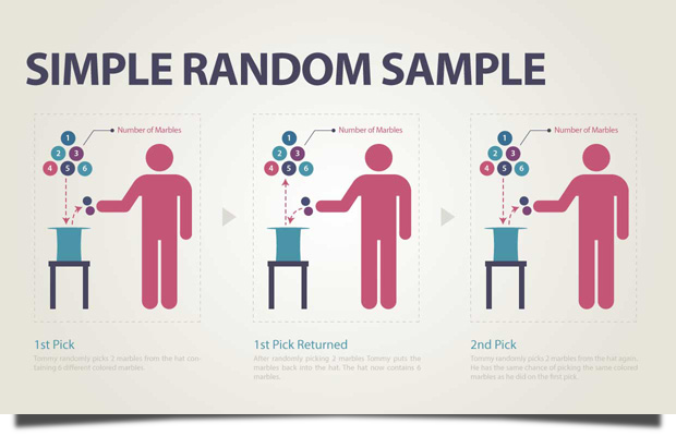 what is simple random sampling in research One approach for small studies is to use a lottery technique, in which each member of population n is assigned a unique number that is written down on a scrap of paper, mixed with the other numbers, and selected at random for inclusion into a sample this can, however, prove cumbersome in larger.
