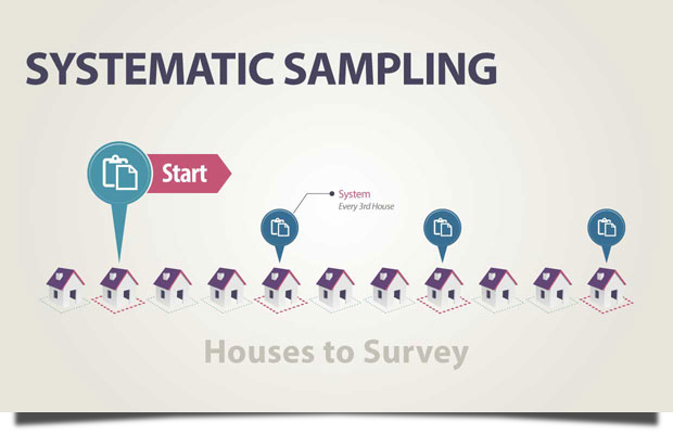 systematic matching sampling Systematic sampling theory can be used to create a probability proportionate to size sample this is done by treating each count within the size variable as a single.