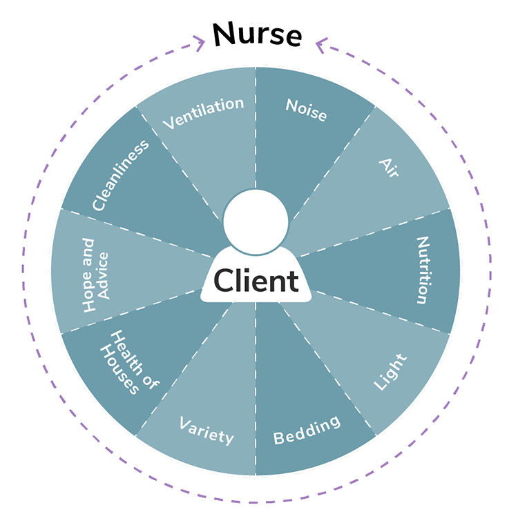 The figure demonstrates Florence Nightingale's environmental theory, which centers on the client. Around the client are factors that can affect how the patient recovers, which are noise, air, nutrition, light, bedding, variety, health of houses, hope and advice, cleanliness, and ventilation. The nurse, who surrounds everything, is the one who can alter and change these factors to benefit the client.