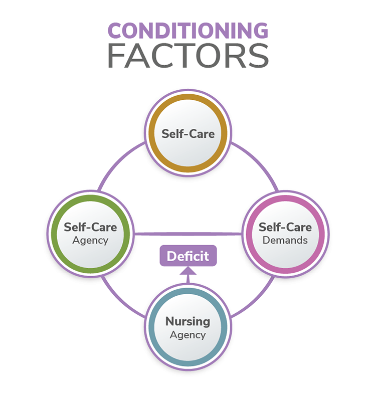 The figure shows Dorothea Orem's self-care deficit theory, which is made up of three parts: self-care, self-care demands, and self-care agency. However, if there is a deficit, the nursing agency will be in charge of handling it.