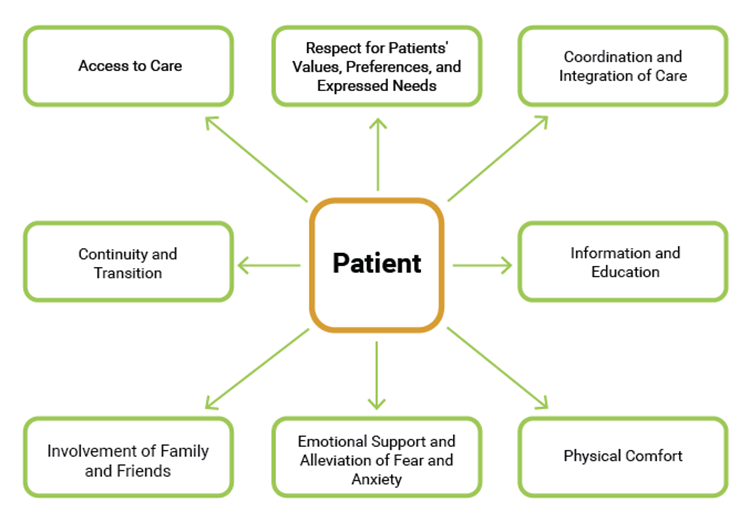 The diagram illustrates patient-centered care. The patient is the focal point of the chart and connects outward to eight different aspects of care: access to care; respect for patients' values, preferences, and expressed needs; coordination and integration of care; information and education; physical comfort; emotional support and alleviation of fear and anxiety; involvement of family and friends; and continuity and transition.