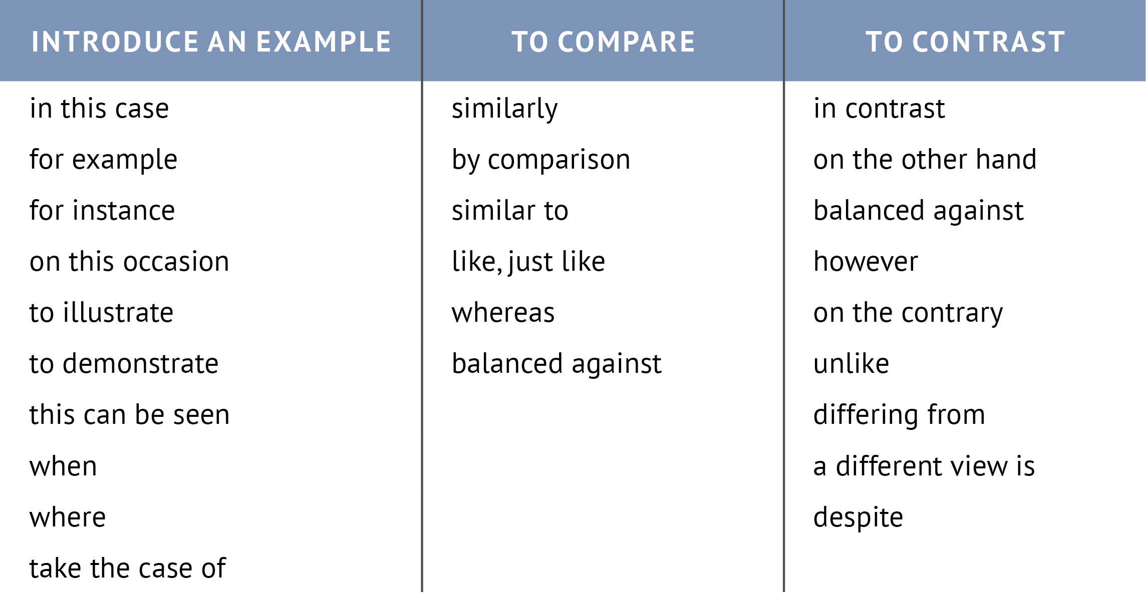comparison and contrast essay useful phrases This is a guest post by these era education essay progressive child phrases are more suitable for academic essays on the other hand, alternatively, in contrast, more and more families are choosing to have only on.