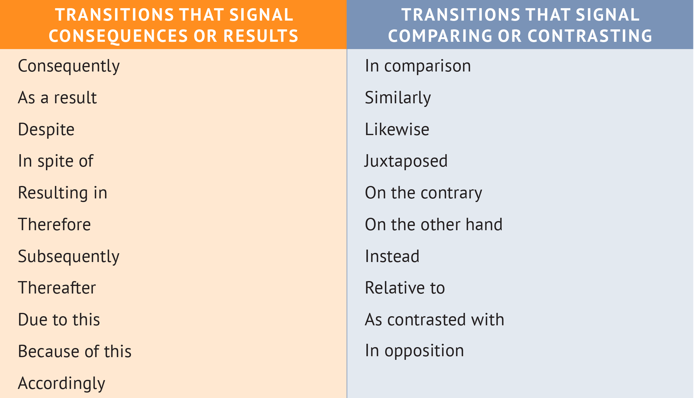 Good transitions for argumentative essays