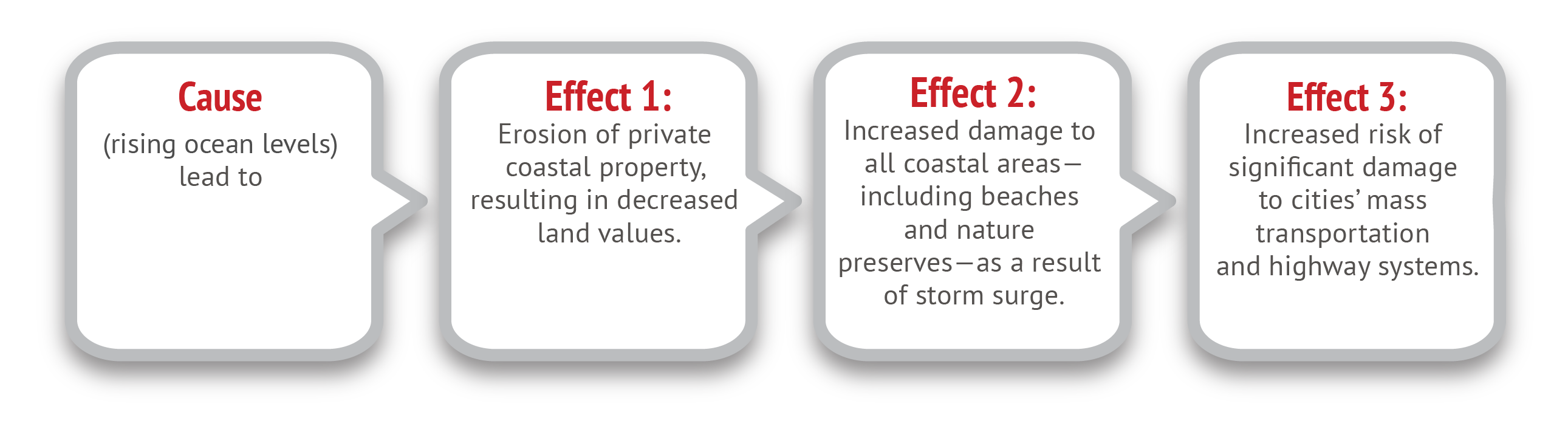 effect and cause
