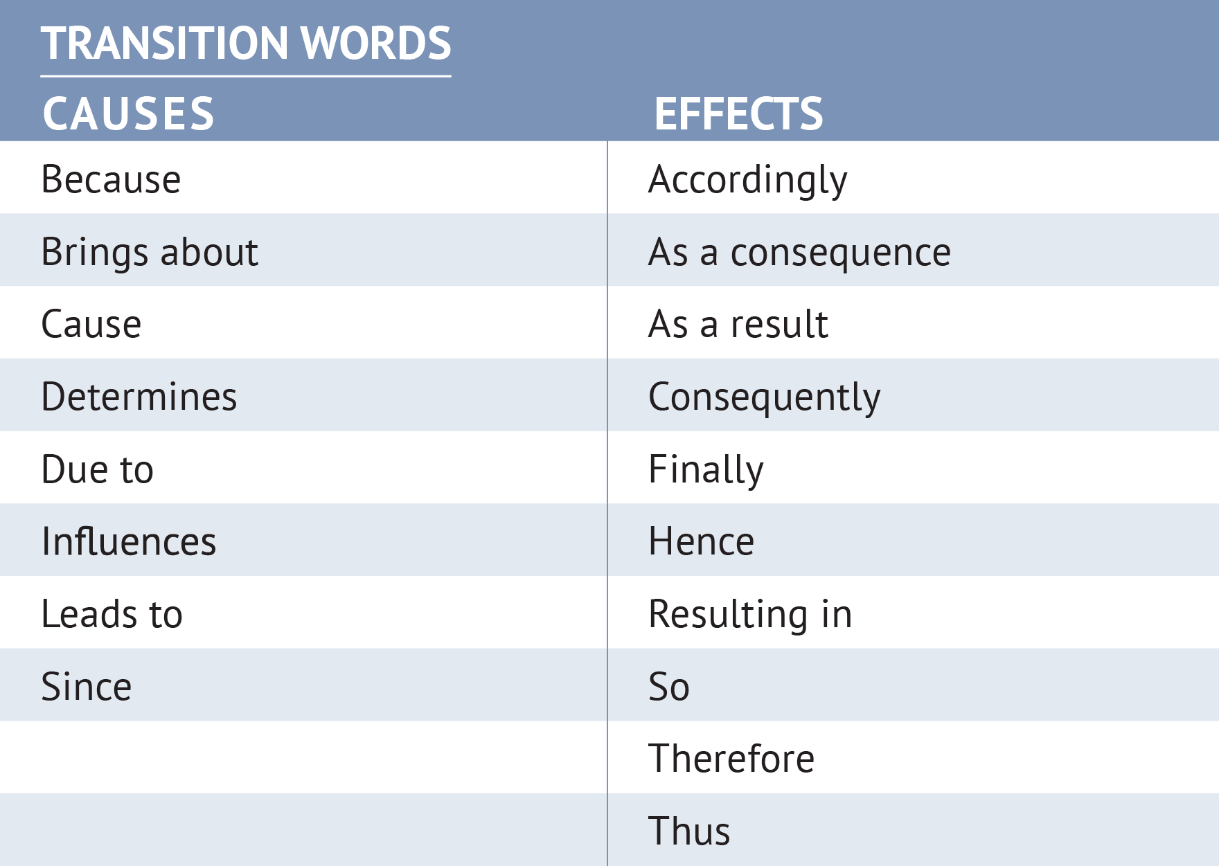 unv chapter eight explaining causes and effects the effective use of transitional words and phrases strengthens the cohesiveness of your argument and the readability of your paper