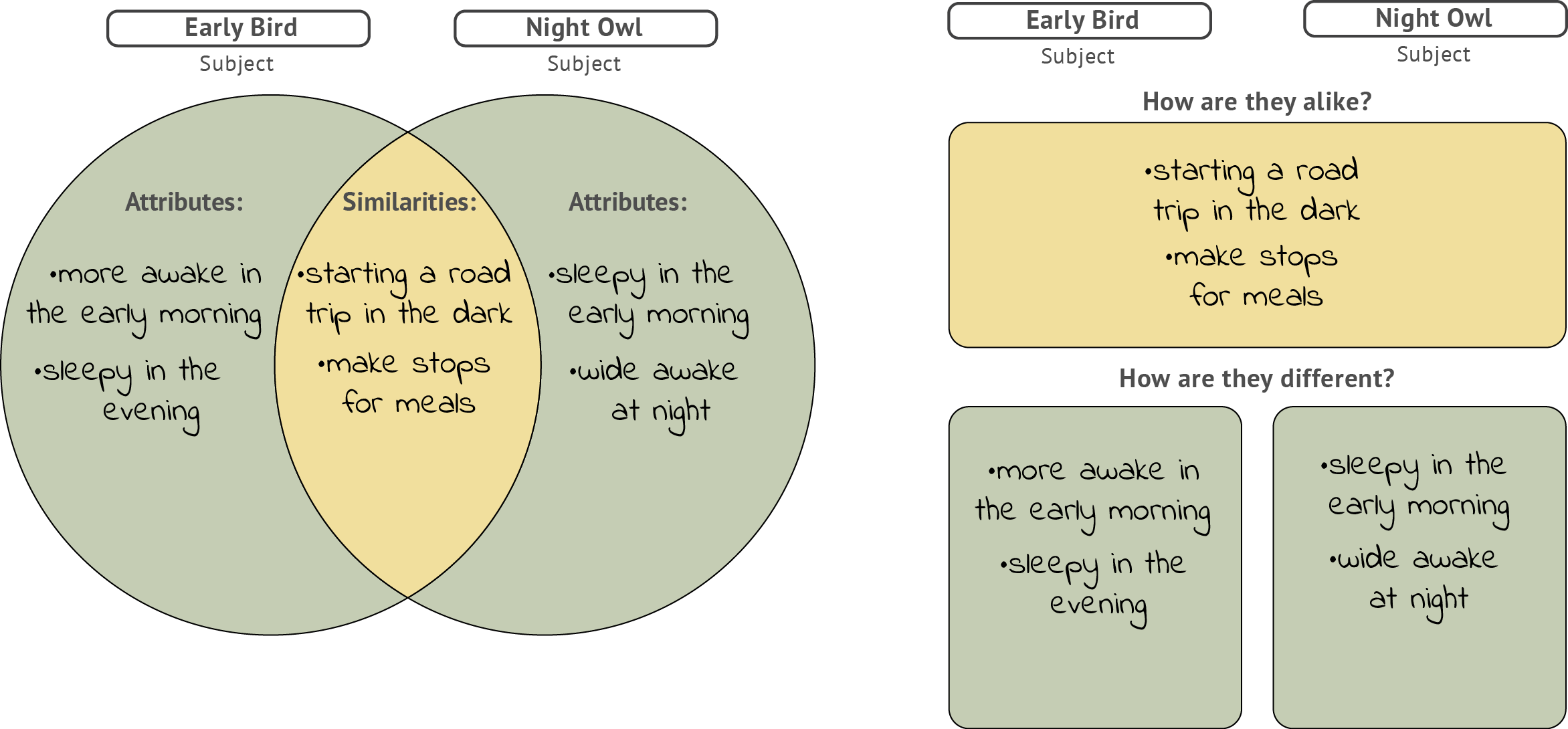 How to organize a compare and contrast essay compare and contrast unv 100 chapter nine compare and contrast the first is a classic venn diagram which you pooptronica Gallery
